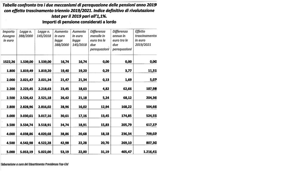tabella-fnp-pensioni